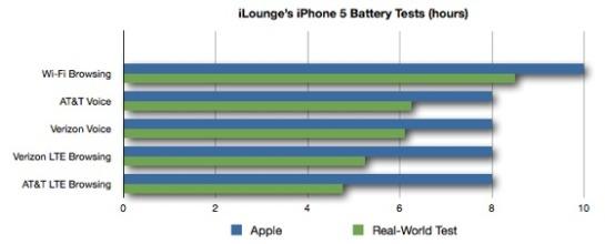 Iphone5batterytesting