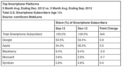 Top Smartphone Platforms 3 Month Avg. Ending Dec. 2012 vs. 3 Month Avg. Ending Sep. 2012 Total U.S. Smartphone Subscribers Age 13+ Source: comScore MobiLens