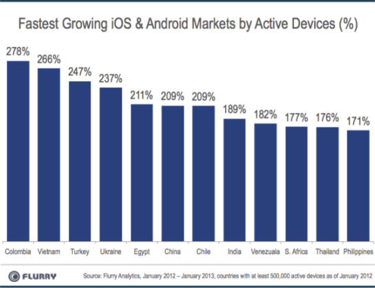 SmartDevice GrowthRates Jan2013 resized 600 China to hit 246m Android and iOS devices this month, taking it past the US to become worlds largest market