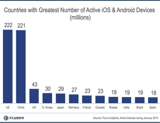 SmartDevice InstalledBase Jan2013 resized 600 China to hit 246m Android and iOS devices this month, taking it past the US to become worlds largest market
